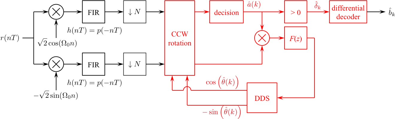 Simulink exercises for digital communications a discrete time i recommend you start with the detector from the bpsk simulink exercise and make changes as necessary ccuart Image collections