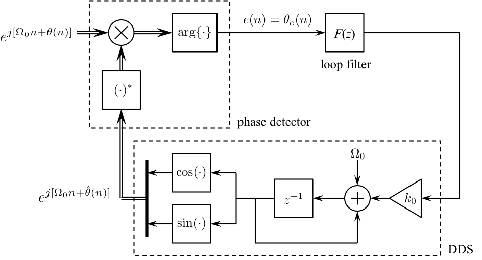 Simulink exercises for digital communications a discrete time when the loop filter is a proportional plus integrator filter the resulting system is a second order pll in this exercise you will explore the behavior of ccuart Choice Image