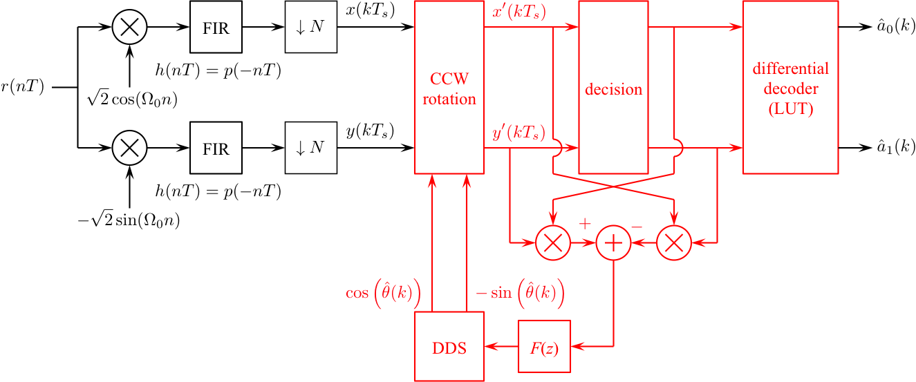 Simulink exercises for digital communications a discrete time i recommend you start with the detector from the qpsk carrier phase synchronization simulink exercise and make changes as necessary ccuart Images