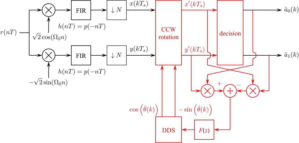 Simulink Exercises For Digital Communications A Discrete Time